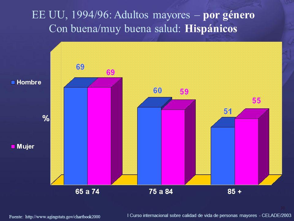 I Curso internacional sobre calidad de vida de personas mayores - CELADE/2003 30 EE UU, 1994/96: Adultos mayores – por género Con buena/muy buena salu