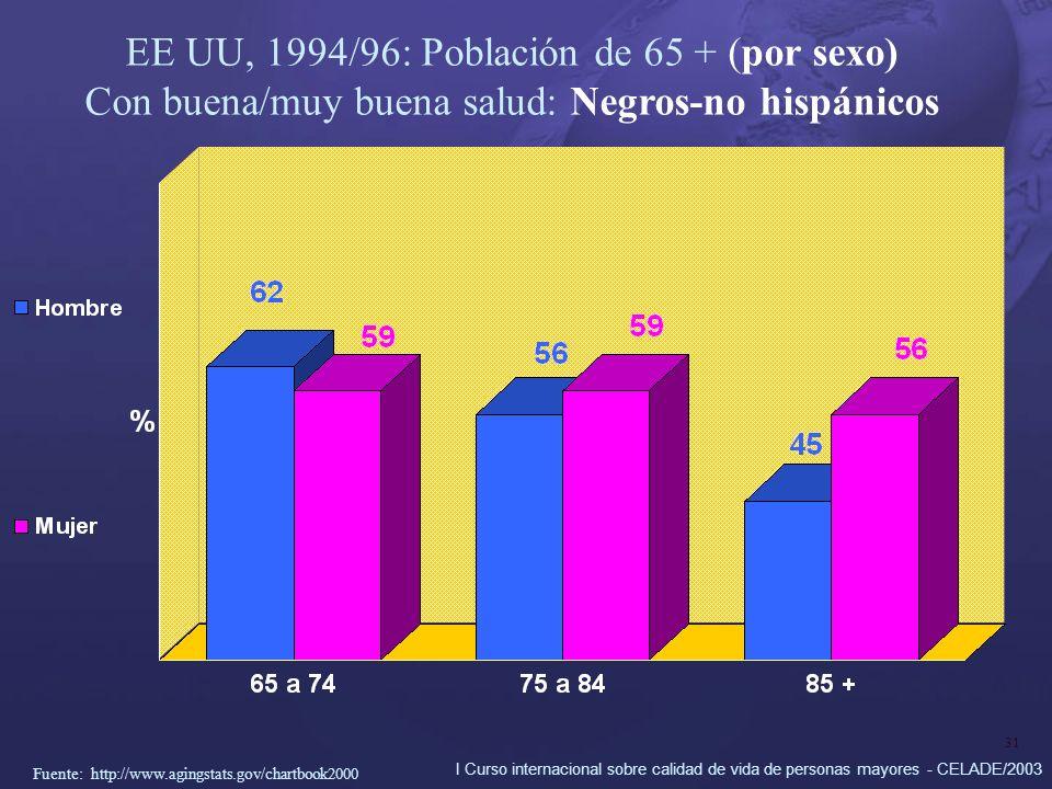 I Curso internacional sobre calidad de vida de personas mayores - CELADE/2003 31 EE UU, 1994/96: Población de 65 + (por sexo) Con buena/muy buena salud: Negros-no hispánicos Fuente: http://www.agingstats.gov/chartbook2000