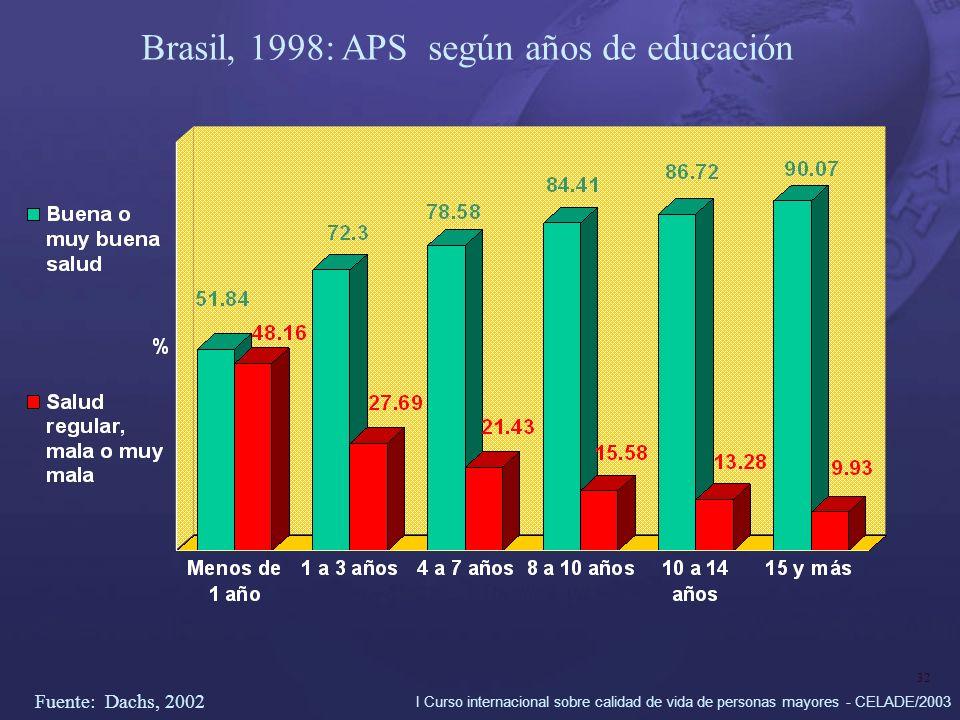 I Curso internacional sobre calidad de vida de personas mayores - CELADE/2003 32 Brasil, 1998: APS según años de educación Fuente: Dachs, 2002