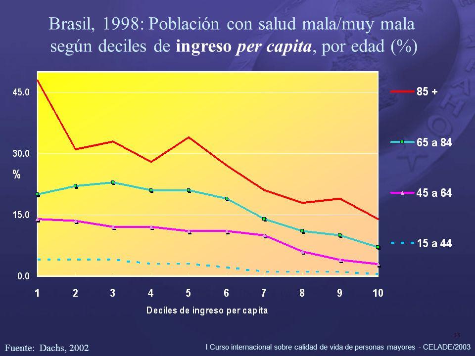 I Curso internacional sobre calidad de vida de personas mayores - CELADE/2003 33 Brasil, 1998: Población con salud mala/muy mala según deciles de ingreso per capita, por edad (%) Fuente: Dachs, 2002