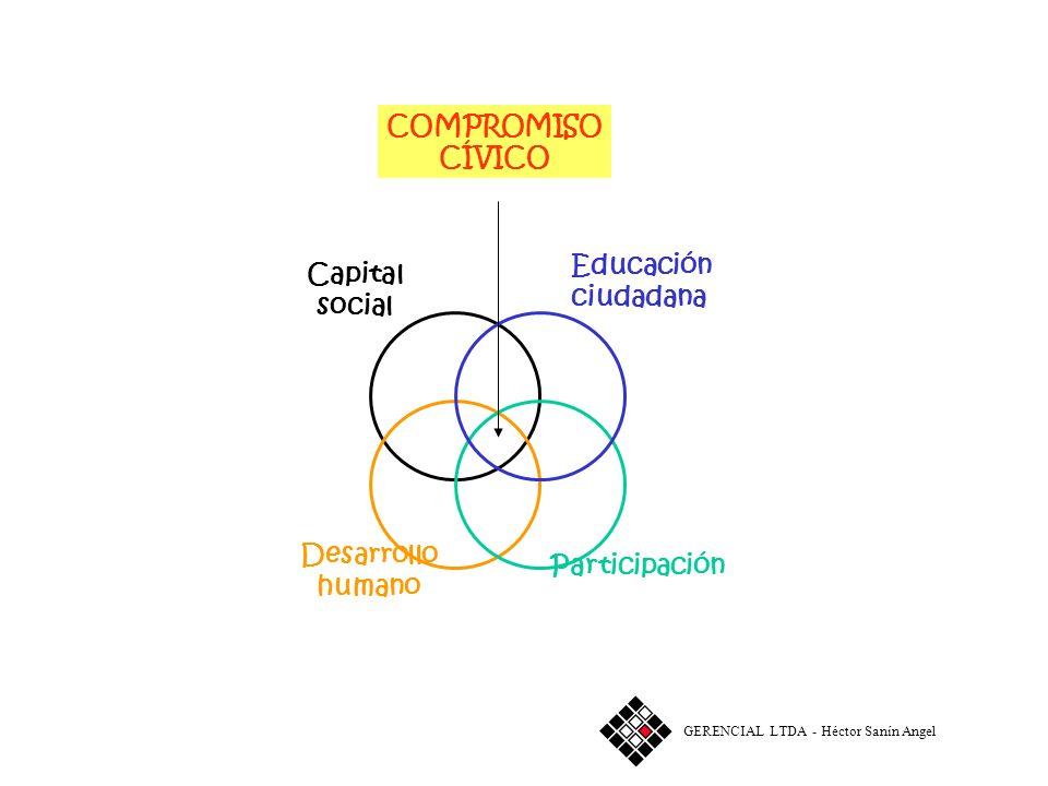 Desarrollo económico Servicios públicos Ambiente Desarrollo humano CALIDAD DE VIDA GERENCIAL LTDA - Héctor Sanín Angel
