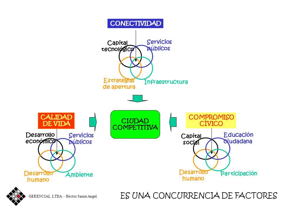 Capital tecnológico Servicios públicos Infraestructura Estrategias de apertura CONECTIVIDAD GERENCIAL LTDA - Héctor Sanín Angel