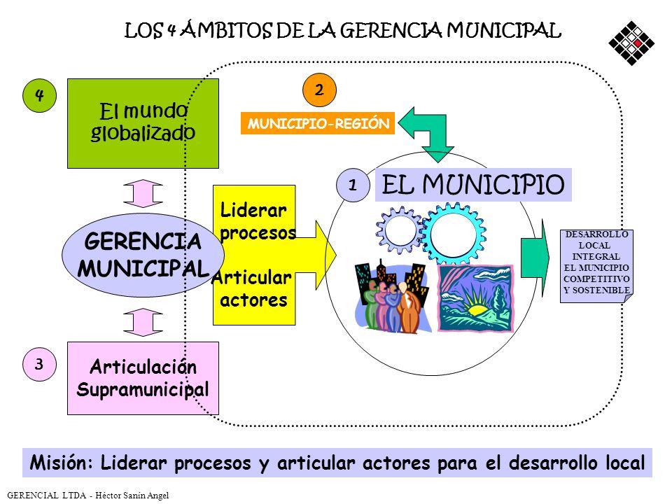 OBJETOS del desarrollo local Calidad de vida Competitividad Desarrollo económico-productivo Desarrollo humano Ambiente Servicios públicos Infraestruct