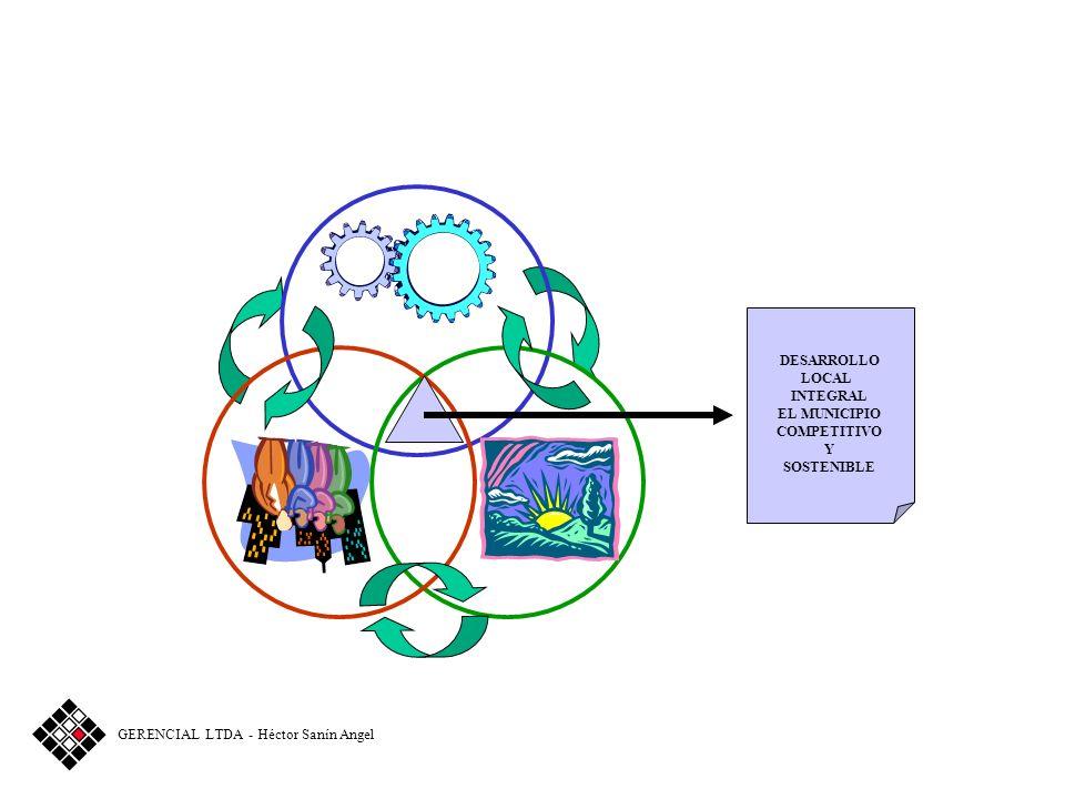 Liderar procesos Articular actores GERENCIA MUNICIPAL Articulación Supramunicipal Misión: Liderar procesos y articular actores para el desarrollo loca