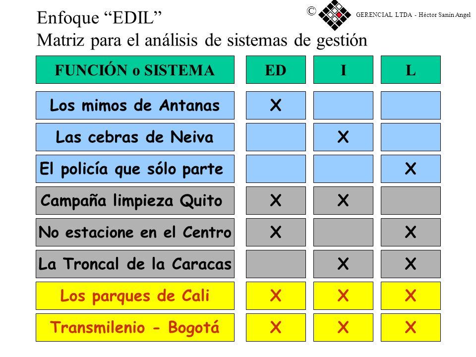 EDIL Un enfoque para hacer ciudad © GERENCIAL LTDA - Héctor Sanín Angel © Gerencia de Tres dimensiones: Gerencia integral 1 ED 2I2I 3L3L 4 EDI 5 EDL 6
