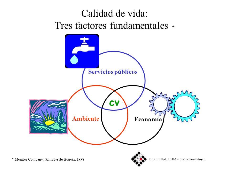 Los tres pilares del municipio competitivo * Competitividad del Municipio-región Conectividad Calidad de vida Compromiso cívico GERENCIAL LTDA - Hécto