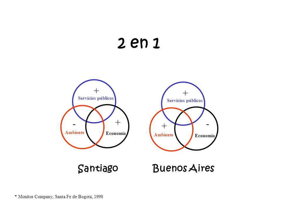 Calidad de vida: Tres factores fundamentales * Ambiente Economía Servicios públicos * Monitor Company, Santa Fe de Bogotá, 1998 GERENCIAL LTDA - Hécto