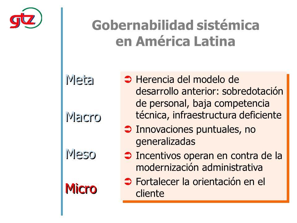 Gobernabilidad sistémica en América Latina Meta Macro Meso Micro Herencia del modelo de desarrollo anterior: sobredotación de personal, baja competenc