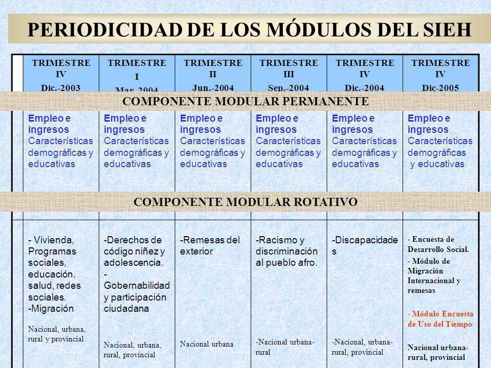 PERIODICIDAD DE LOS MÓDULOS DEL SIEH TRIMESTRE IV Dic.-2003 TRIMESTRE I Mar.-2004 TRIMESTRE II Jun.-2004 TRIMESTRE III Sep.-2004 TRIMESTRE IV Dic.-200