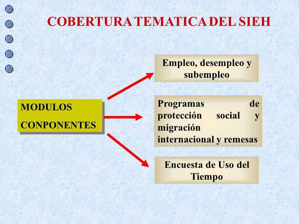COBERTURA TEMATICA DEL SIEH MODULOS CONPONENTES MODULOS CONPONENTES Empleo, desempleo y subempleo Programas de protección social y migración internaci