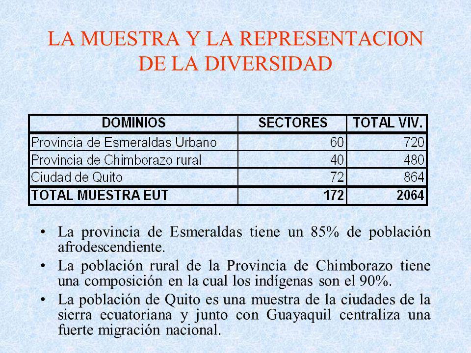 LA MUESTRA Y LA REPRESENTACION DE LA DIVERSIDAD La provincia de Esmeraldas tiene un 85% de población afrodescendiente. La población rural de la Provin