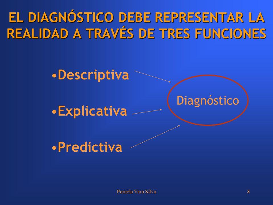 Pamela Vera Silva8 Descriptiva Explicativa Predictiva EL DIAGNÓSTICO DEBE REPRESENTAR LA REALIDAD A TRAVÉS DE TRES FUNCIONES Diagnóstico