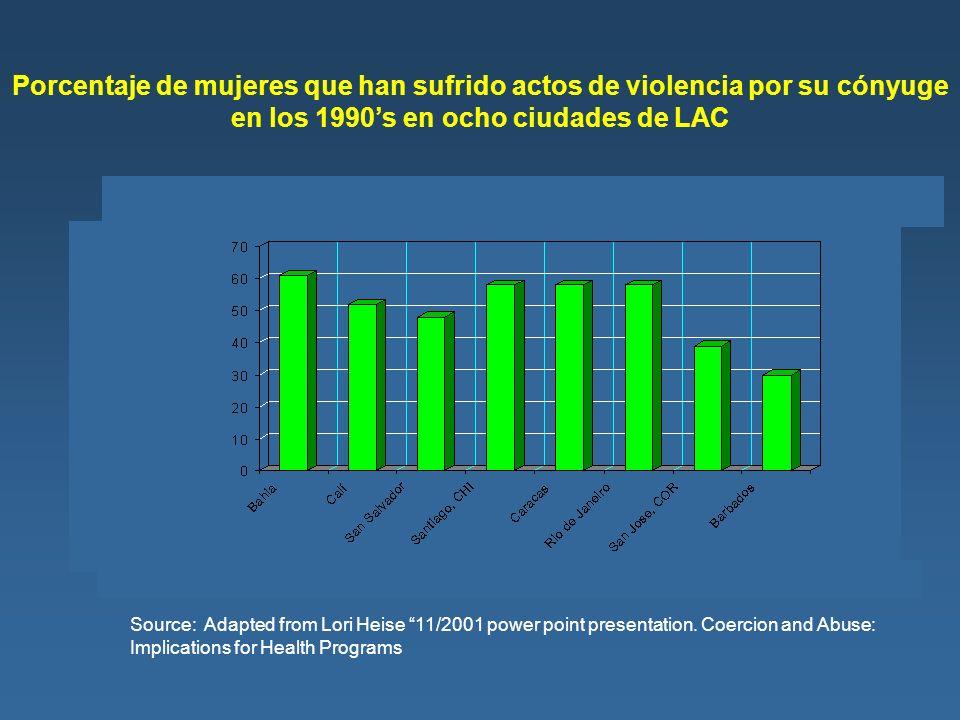 Porcentaje de mujeres que han sufrido actos de violencia por su cónyuge en los 1990s en ocho ciudades de LAC eight cities of LAC Source: Adapted from