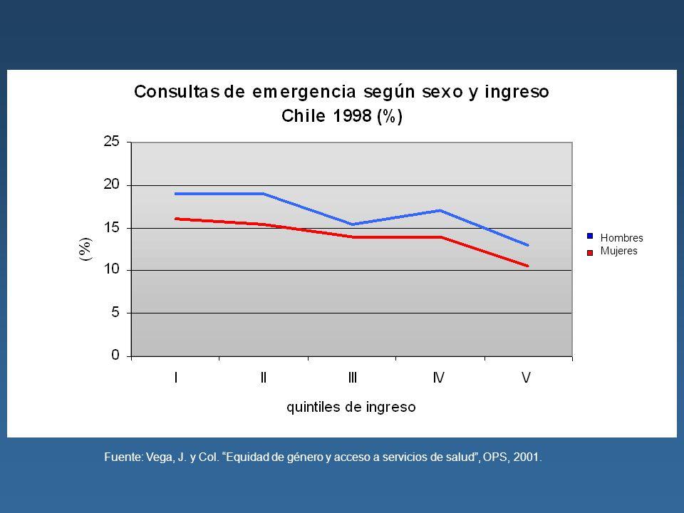 Hombres Mujeres Fuente: Vega, J. y Col. Equidad de género y acceso a servicios de salud, OPS, 2001.