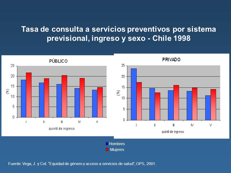 Tasa de consulta a servicios preventivos por sistema previsional, ingreso y sexo - Chile 1998 Fuente: Vega, J. y Col. Equidad de género y acceso a ser