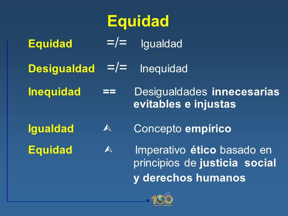 Equidad Equidad =/= Igualdad Desigualdad =/= Inequidad Inequidad == Desigualdades innecesarias evitables e injustas Igualdad Concepto empírico Equidad