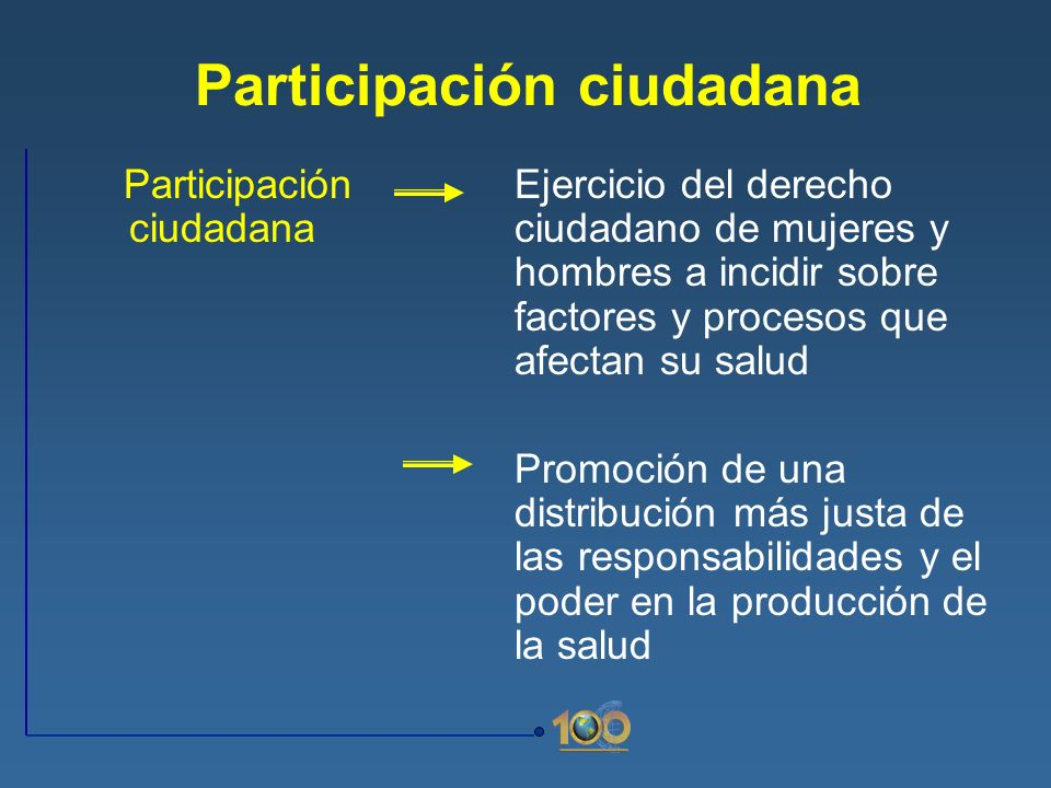 Participación ciudadana Ejercicio del derecho ciudadano de mujeres y hombres a incidir sobre factores y procesos que afectan su salud Promoción de una