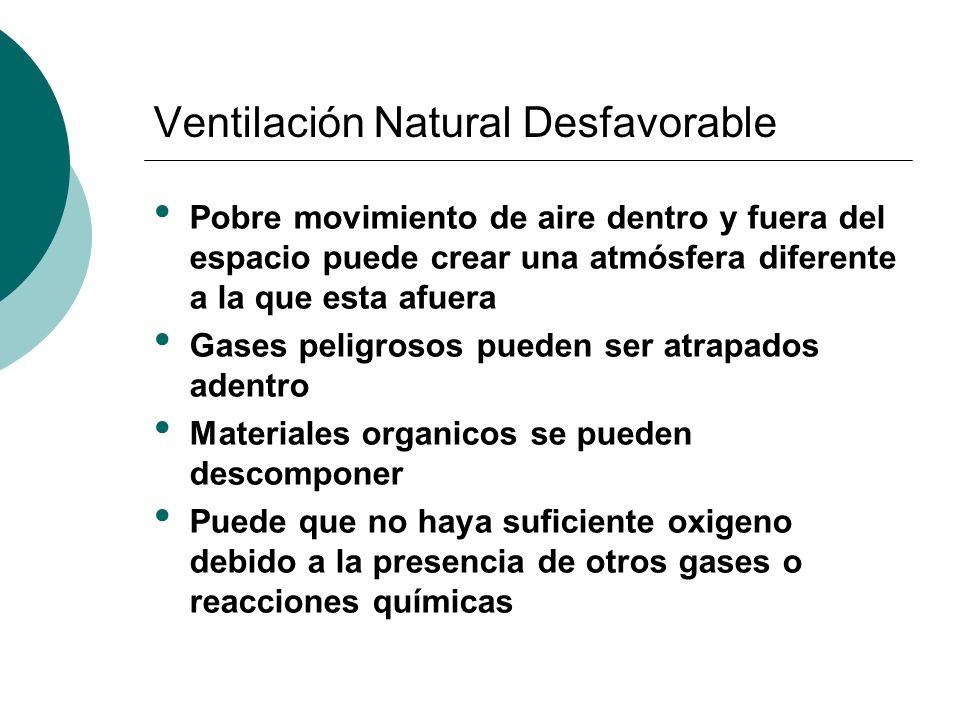 Ventilación Natural Desfavorable Pobre movimiento de aire dentro y fuera del espacio puede crear una atmósfera diferente a la que esta afuera Gases peligrosos pueden ser atrapados adentro Materiales organicos se pueden descomponer Puede que no haya suficiente oxigeno debido a la presencia de otros gases o reacciones químicas