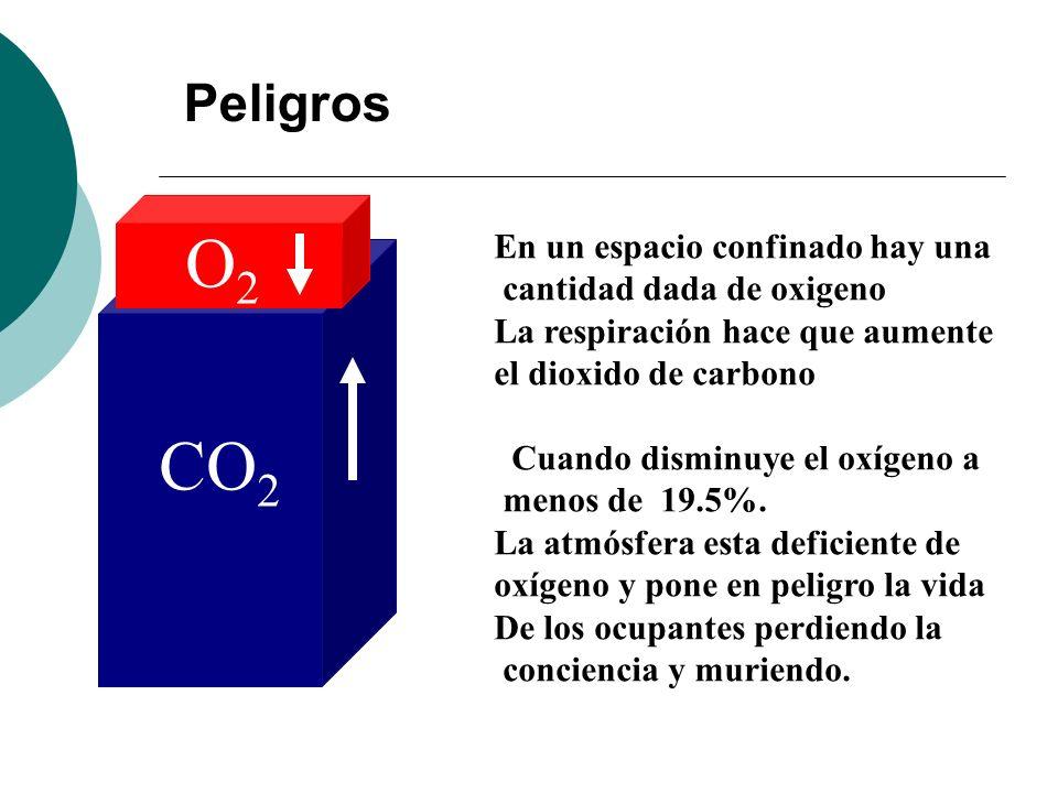 Peligros CO 2 O2O2 En un espacio confinado hay una cantidad dada de oxigeno La respiración hace que aumente el dioxido de carbono Cuando disminuye el oxígeno a menos de 19.5%.