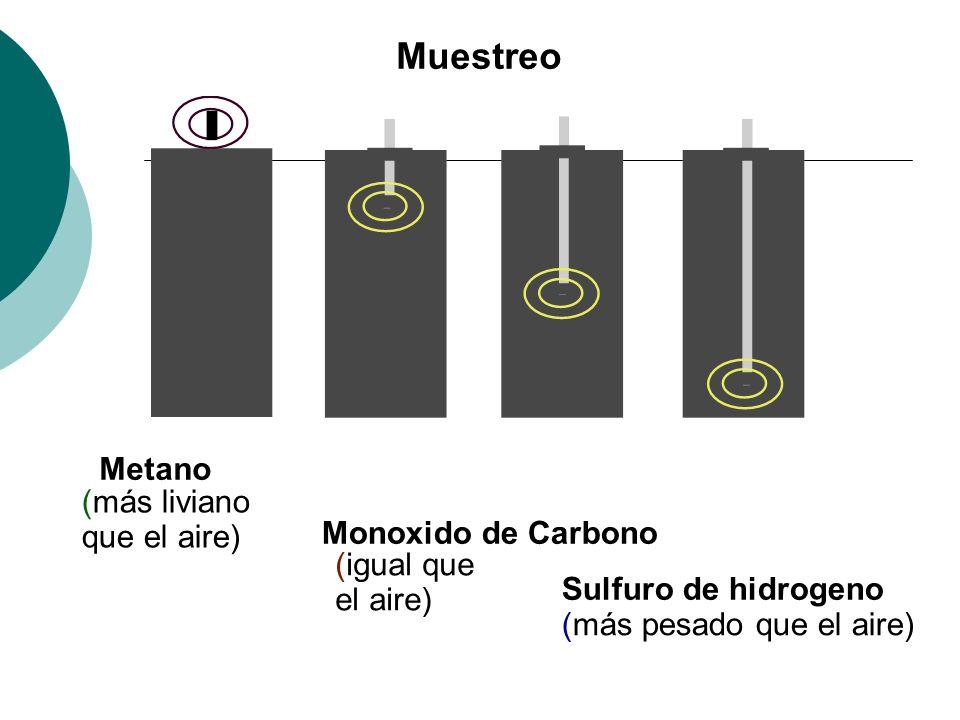 Muestreo Sulfuro de hidrogeno (más pesado que el aire) Monoxido de Carbono (igual que el aire) Metano (más liviano que el aire)