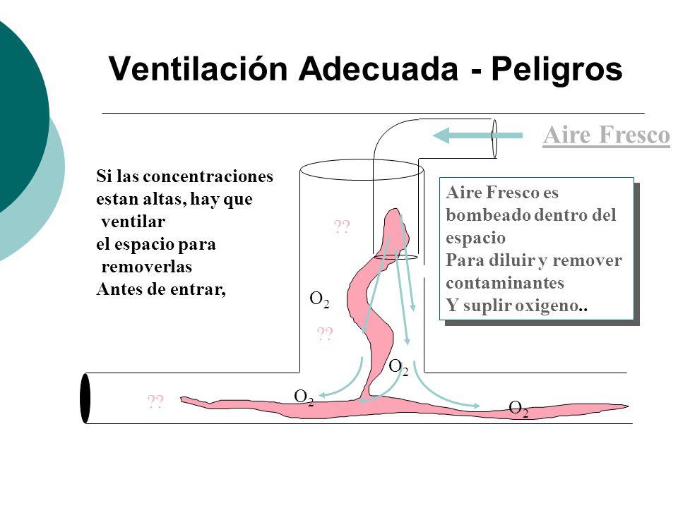 Ventilación Adecuada - Peligros Si las concentraciones estan altas, hay que ventilar el espacio para removerlas Antes de entrar, ?? Aire Fresco Aire F