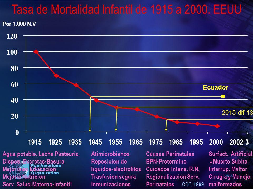 2003 Pan American Health Organization 0 20 40 60 80 100 120 19151925193519451955196519751985199520002002-3 Tasa de Mortalidad Infantil de 1915 a 2000.