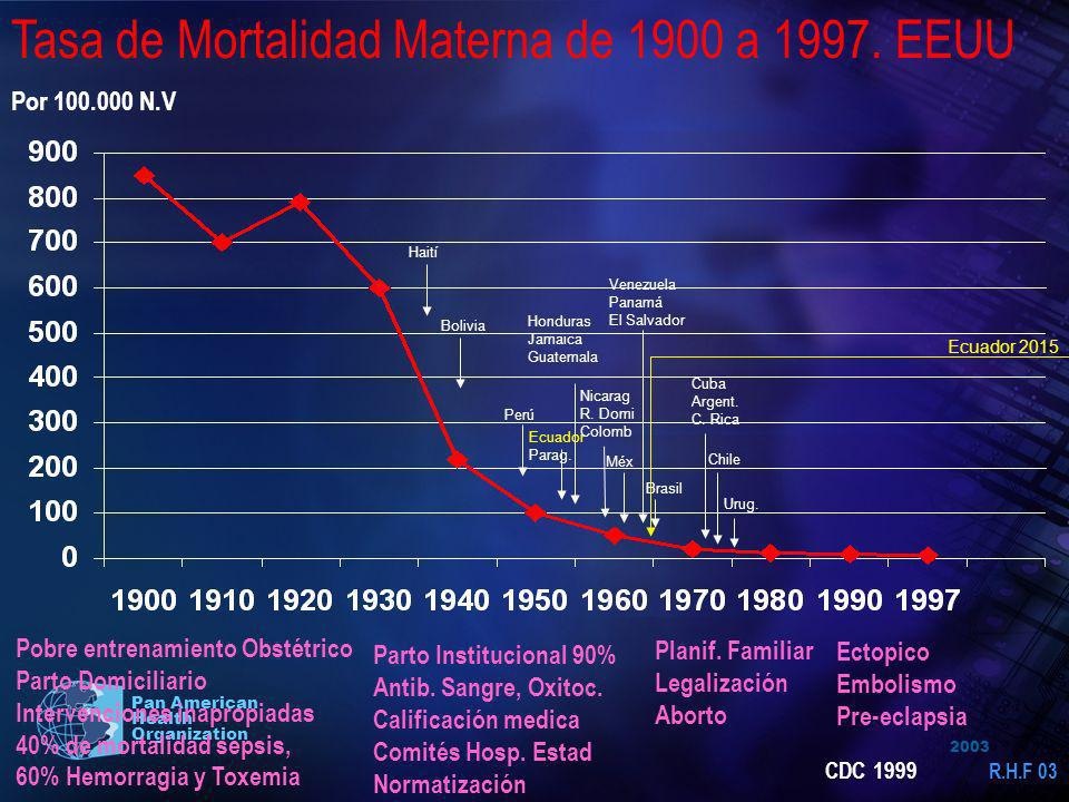 2003 Pan American Health Organization Tasa de Mortalidad Materna de 1900 a 1997. EEUU Pobre entrenamiento Obstétrico Parto Domiciliario Intervenciones