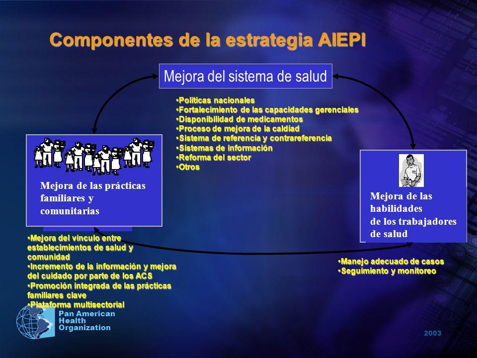 2003 Pan American Health Organization Componentes de la estrategia AIEPI Mejora del sistema de salud Mejora de las prácticas familiares y comunitarias