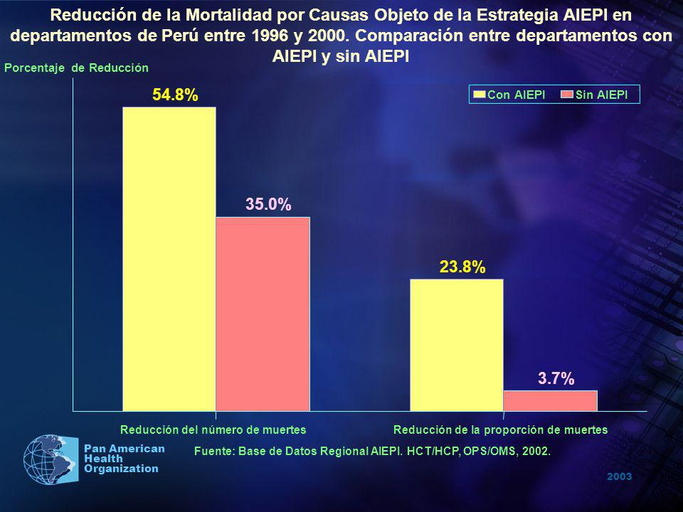 2003 Pan American Health Organization 54.8% 35.0% Reducción del número de muertes 23.8% 3.7% Reducción de la proporción de muertes Porcentaje de Reduc