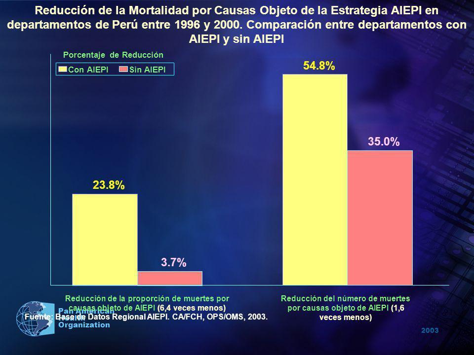 2003 Pan American Health Organization 54.8% 23.8% 35.0% 3.7% Reducción del número de muertes por causas objeto de AIEPI (1,6 veces menos) Reducción de