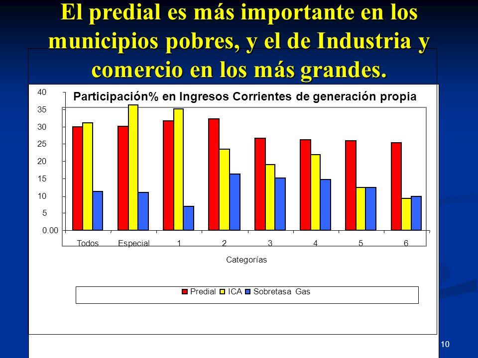 10 Participación% en Ingresos Corrientes de generación propia 0.00 5 10 15 20 25 30 35 40 TodosEspecial123456 Categorías PredialICASobretasa Gas El pr