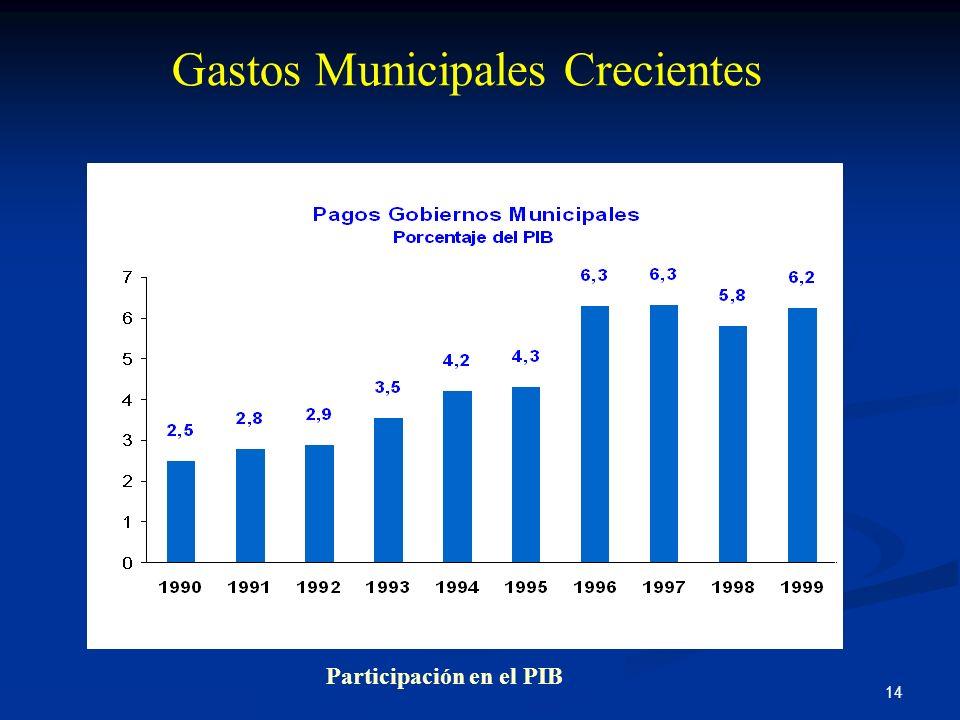 14 Gastos Municipales Crecientes Fuente: CGR, Cálculos DAF Participación en el PIB