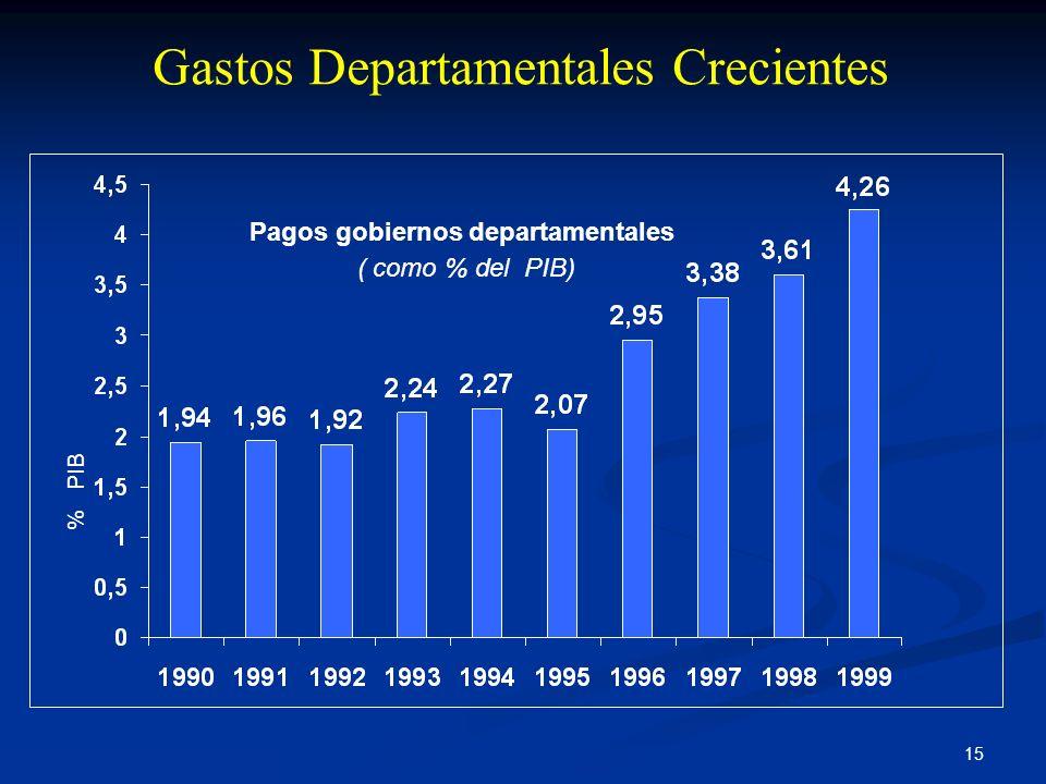 15 Gastos Departamentales Crecientes Pagos gobiernos departamentales ( como % del PIB) Fuente: CGR, Cálculos DAF % PIB