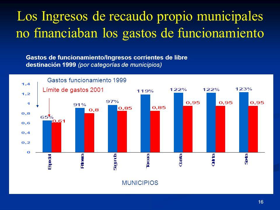 16 Los Ingresos de recaudo propio municipales no financiaban los gastos de funcionamiento Promedios de los municipios clasificados en cada categoría.