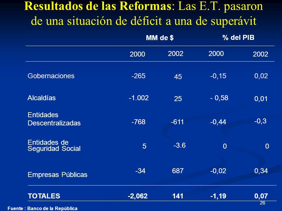 26 Resultados de las Reformas: Las E.T. pasaron de una situación de déficit a una de superávit Fuente : Banco de la República 2000 2002 Gobernaciones