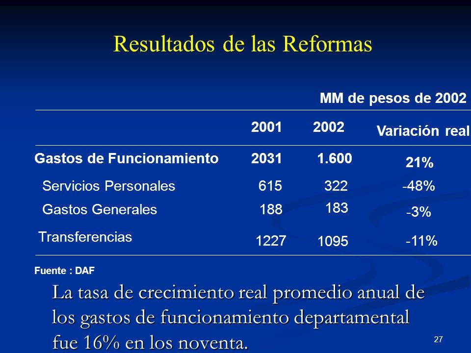 27 Resultados de las Reformas Fuente : DAF 20012002 Variación real Gastos de Funcionamiento20311.600 21% Servicios Personales615322-48% Gastos General