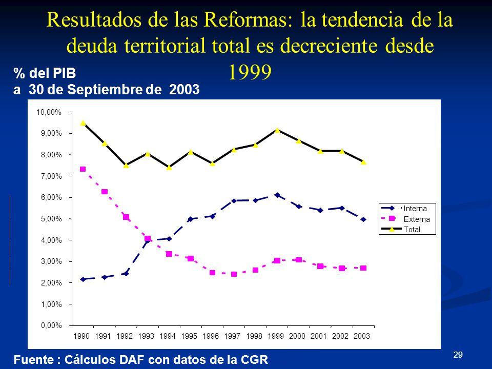 29 Fuente : Cálculos DAF con datos de la CGR % del PIB a 30 de Septiembre de 2003 Resultados de las Reformas: la tendencia de la deuda territorial tot