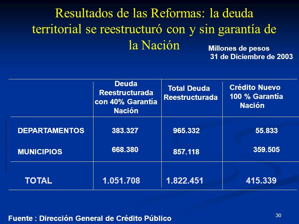 30 Fuente : Dirección General de Crédito Público Millones de pesos 31 de Diciembre de 2003 DEPARTAMENTOS965.332383.32755.833 MUNICIPIOS857.118 668.380