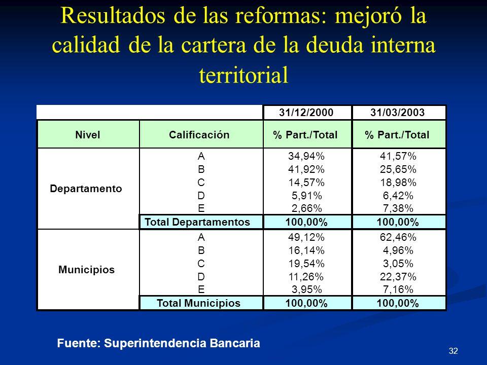 32 Resultados de las reformas: mejoró la calidad de la cartera de la deuda interna territorial Fuente: Superintendencia Bancaria 31/12/200031/03/2003