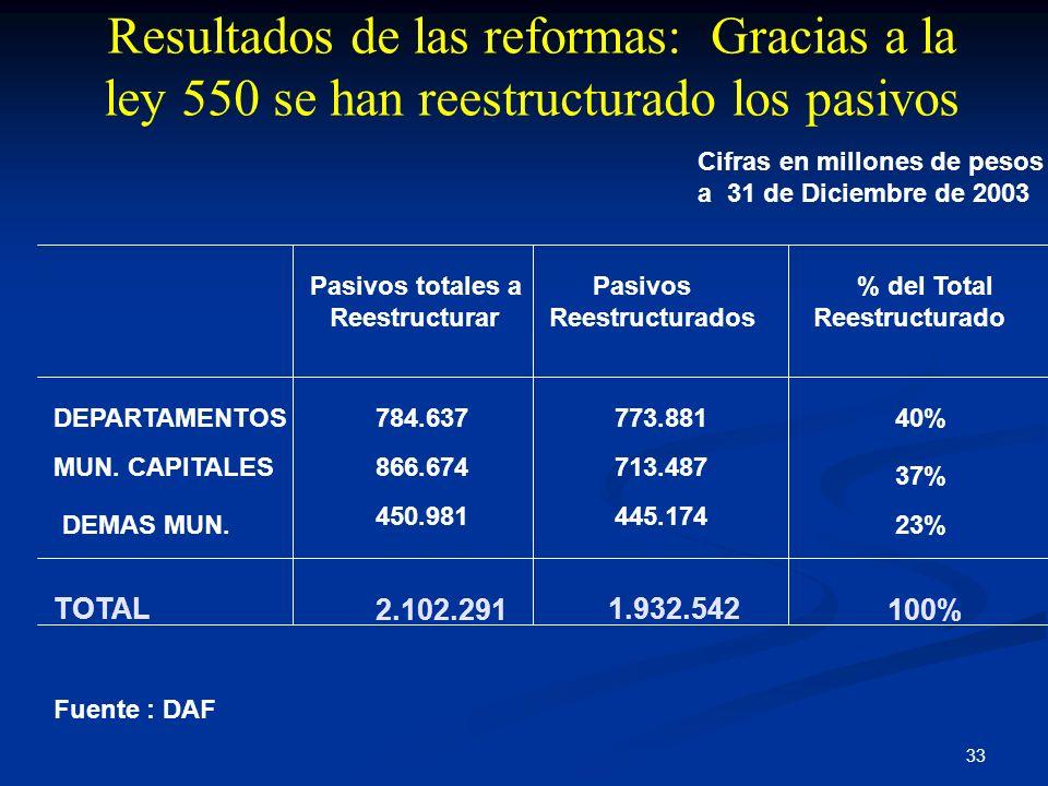 33 Fuente : DAF Cifras en millones de pesos a 31 de Diciembre de 2003 Pasivos totales a Reestructurar DEPARTAMENTOS784.63740% MUN. CAPITALES713.487866