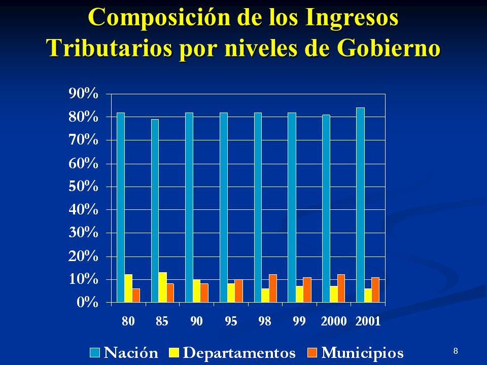 8 Composición de los Ingresos Tributarios por niveles de Gobierno