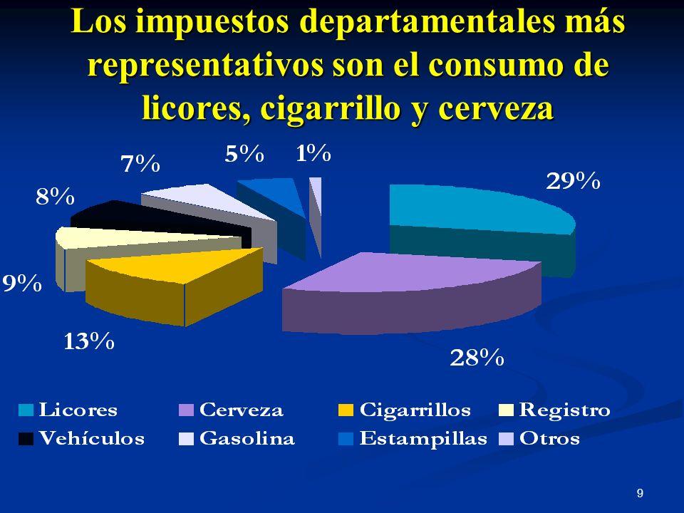 9 Los impuestos departamentales más representativos son el consumo de licores, cigarrillo y cerveza