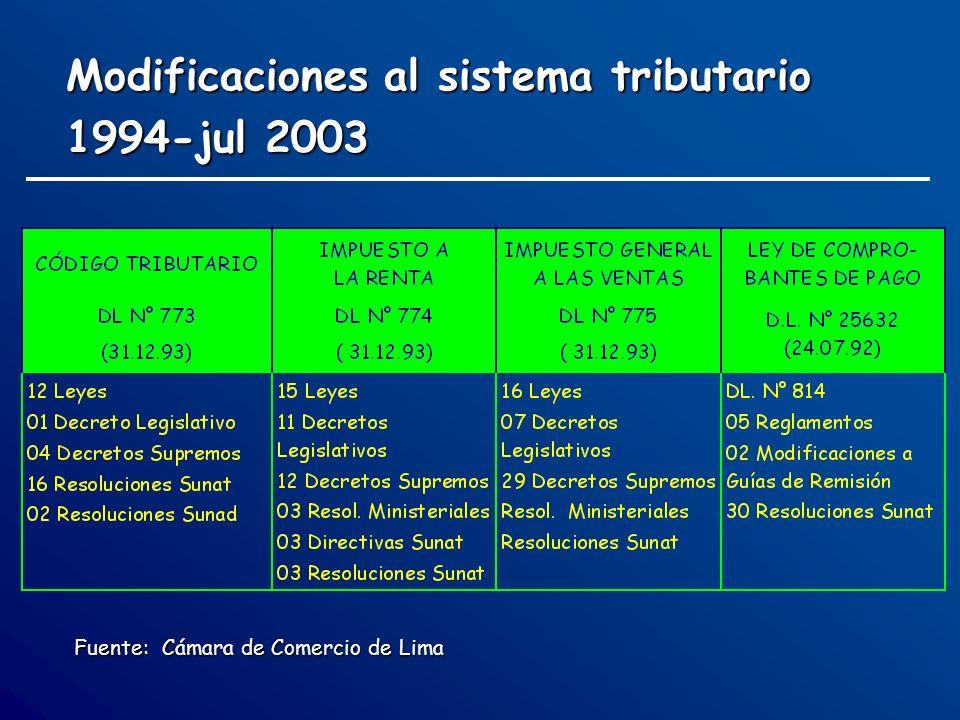 Modificaciones al sistema tributario 1994-jul 2003 Fuente: Cámara de Comercio de Lima