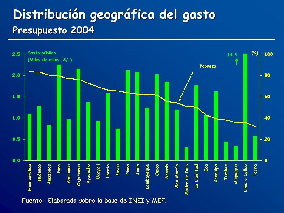 Distribución geográfica del gasto Presupuesto 2004 Fuente: Elaborado sobre la base de INEI y MEF.