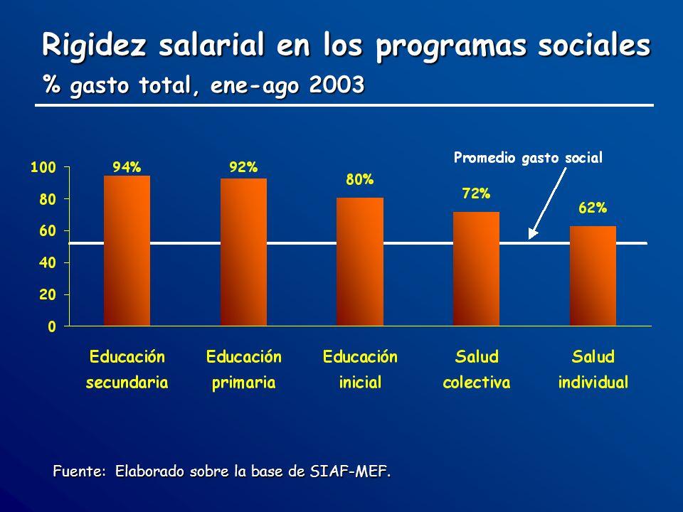 Rigidez salarial en los programas sociales % gasto total, ene-ago 2003 Fuente: Elaborado sobre la base de SIAF-MEF.