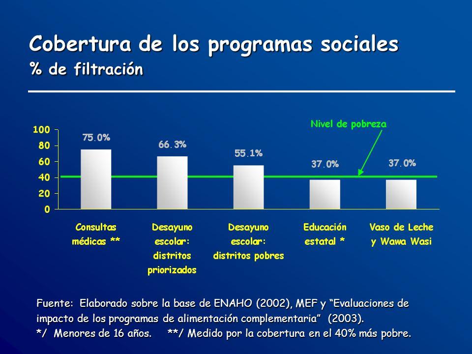 Cobertura de los programas sociales % de filtración Fuente: Elaborado sobre la base de ENAHO (2002), MEF y Evaluaciones de impacto de los programas de