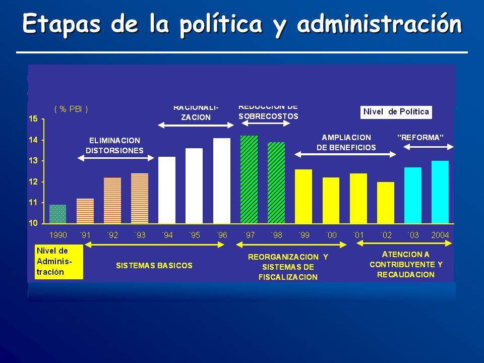 Etapas de la política y administración