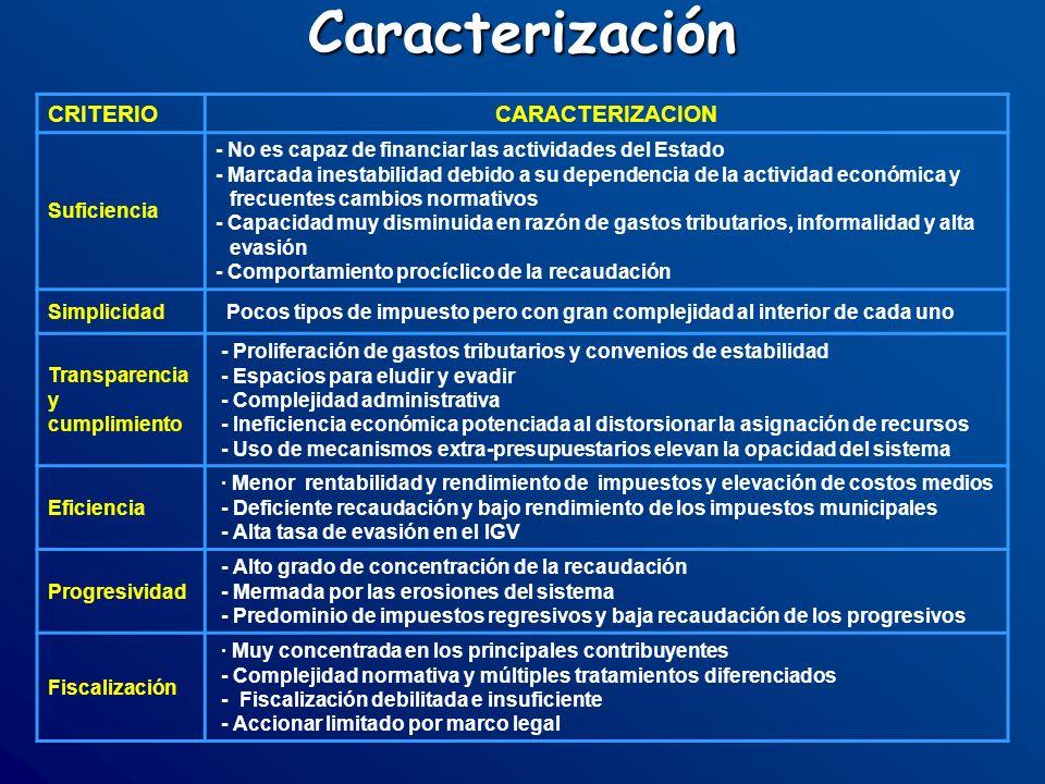 Caracterización CRITERIOCARACTERIZACION Suficiencia - No es capaz de financiar las actividades del Estado - Marcada inestabilidad debido a su dependen