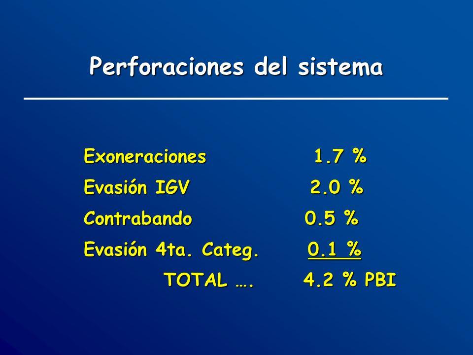 Exoneraciones 1.7 % Evasión IGV 2.0 % Contrabando 0.5 % Evasión 4ta. Categ. 0.1 % TOTAL …. 4.2 % PBI Perforaciones del sistema