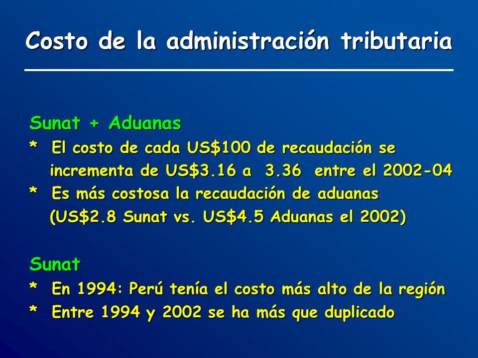 Costo de la administración tributaria Sunat + Aduanas * El costo de cada US$100 de recaudación se incrementa de US$3.16 a 3.36 entre el 2002-04 * Es m